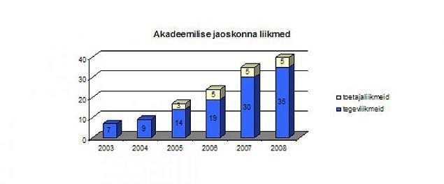 Akadeemiline jaoskond 2006-2008