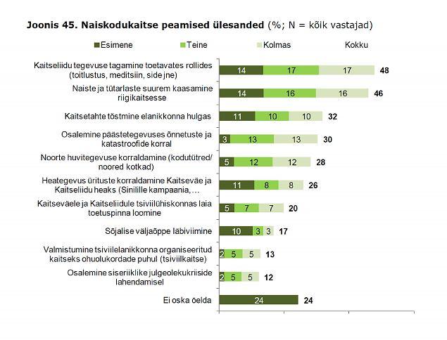 Naiskodukaitset peab vajalikuks valdav enamik eestlastest